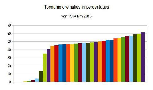 statistiek crematies Nederland